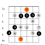 Major Scale Positions for Guitar